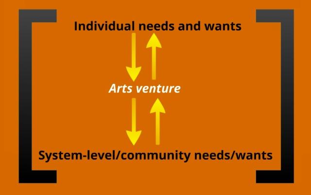 Arts venture model