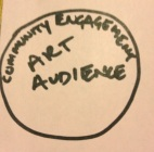 community engagement approach