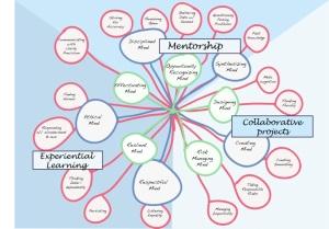 Frameworks Figure 5