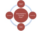 schumpeter flow