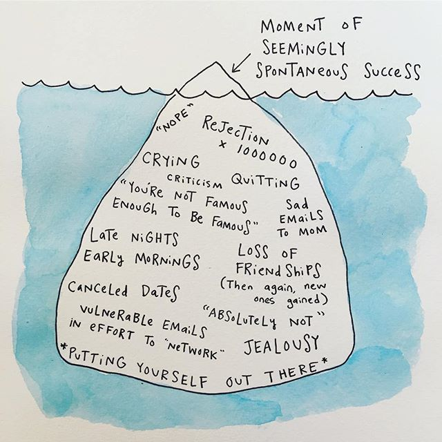 Image result for iceberg of success